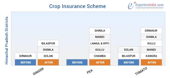 More Himachal Pradesh Districts to Come Under Crop Insurance Scheme