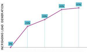 Increasing Lead Generation