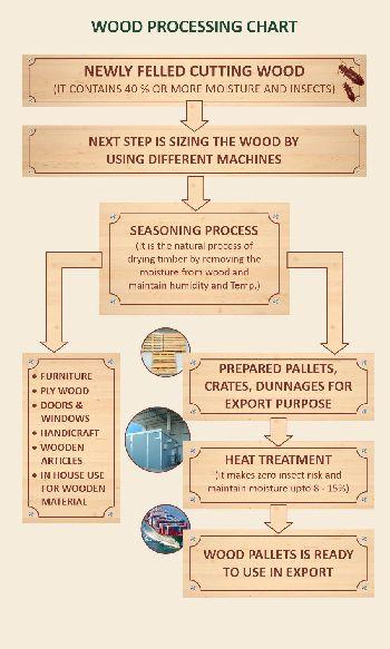 Wood Processing Chart