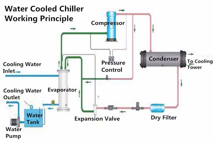 water chilling plant supplier,wholesale water chilling plant Fan Coil Diagram