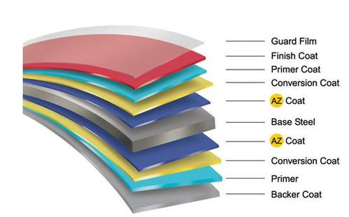 Coated Roofing Sheets