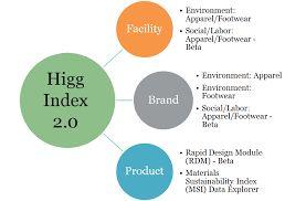 HIGG INDEX Audit